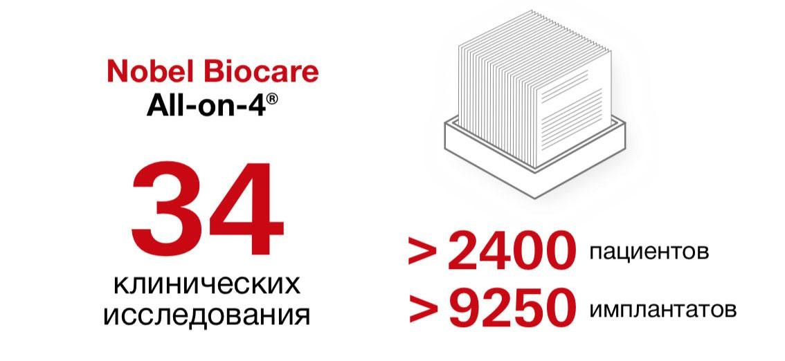 Nobel Biocare огромное количество исследований