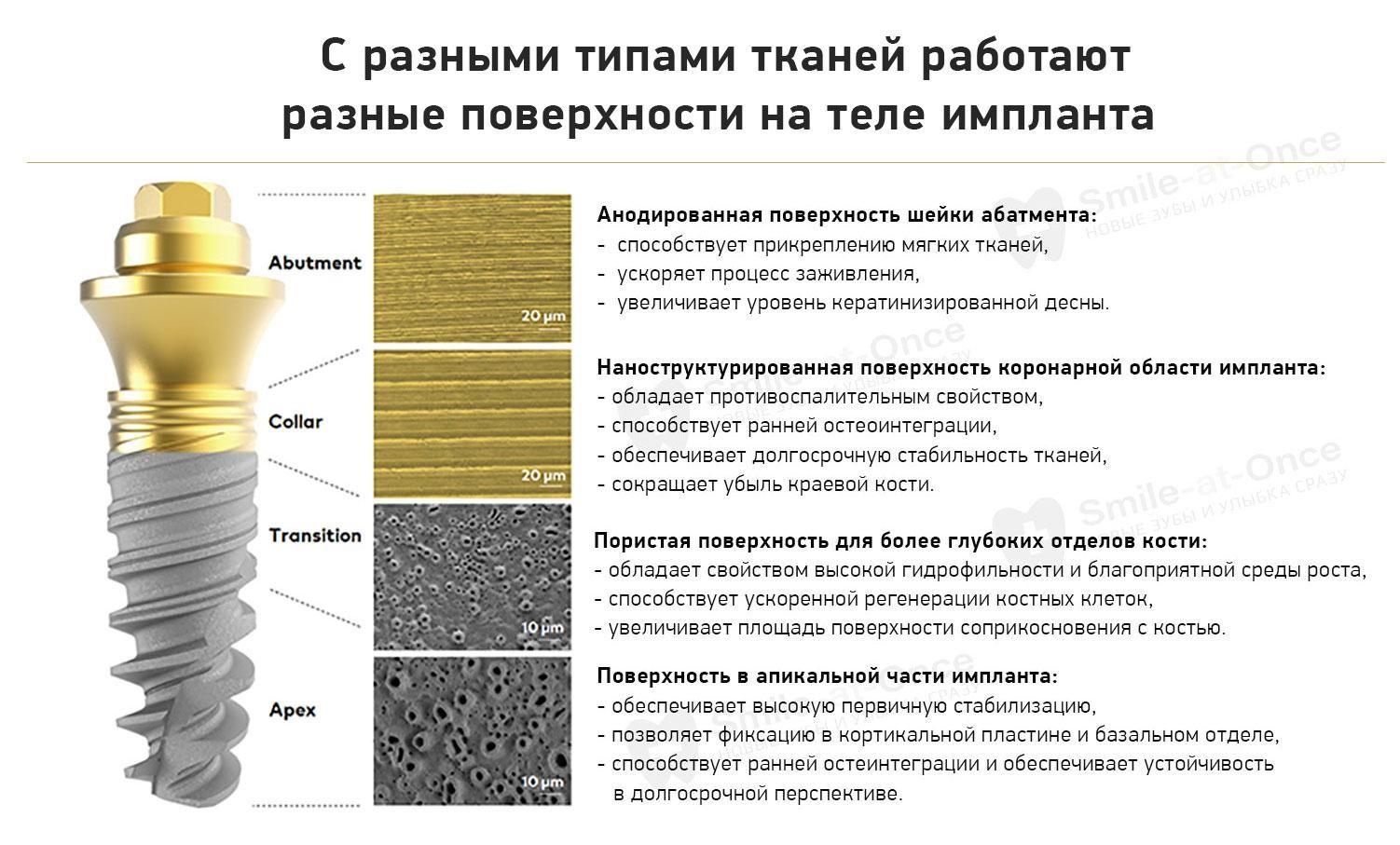 Поверхность имплантов Nobel Biocare